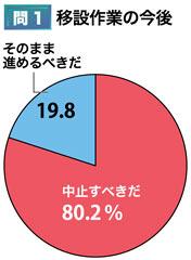 沖縄県民与論調査