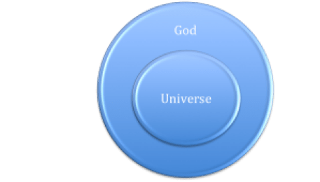 Goddiagram
