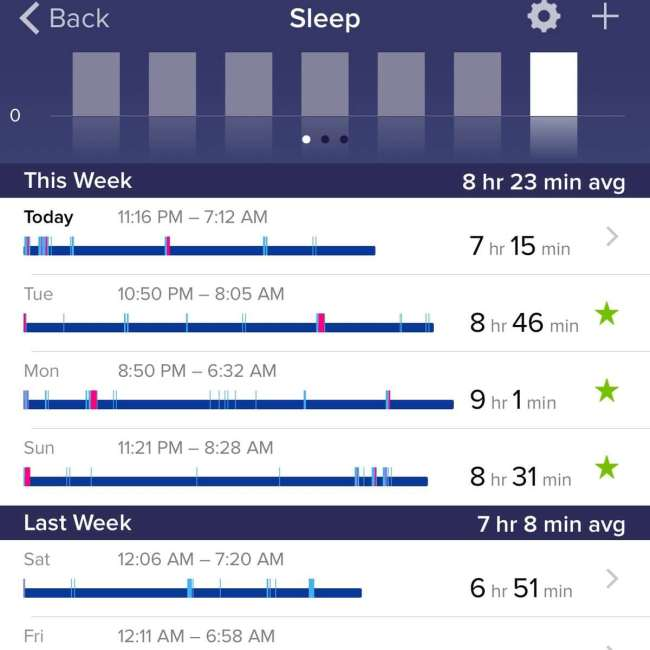 FitBit Sleep Tracker | Peace Love and Low Carb