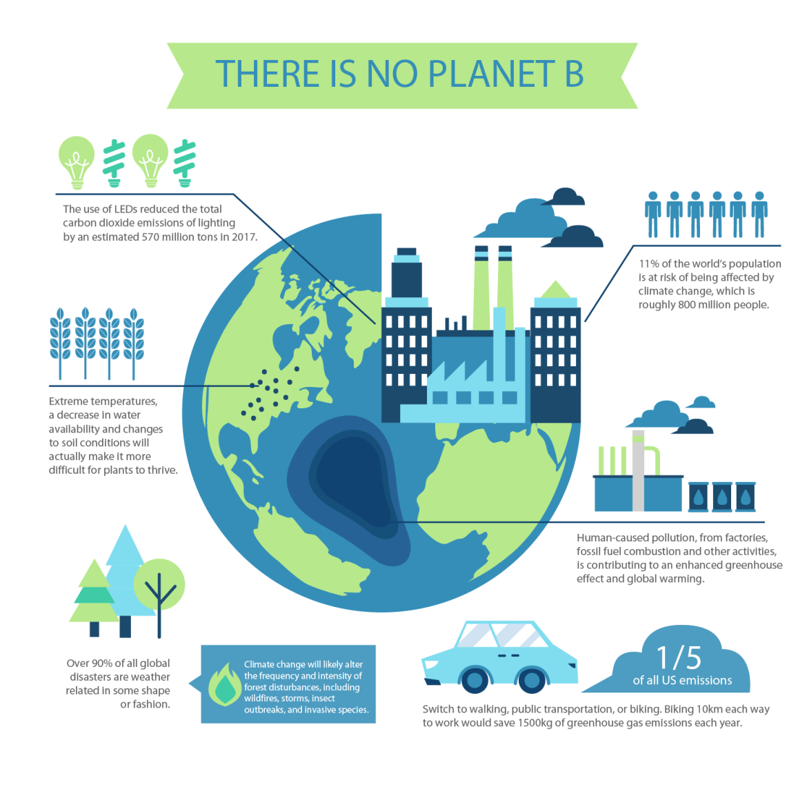 Illustration with information about climate change