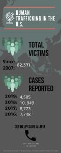 Statistics on Human Trafficking in The United States