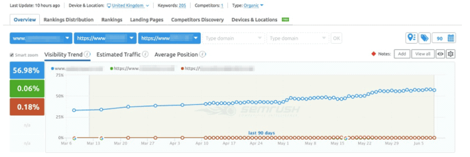 improve keyword visibility