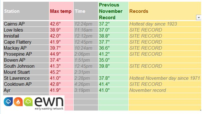 Queensland temps