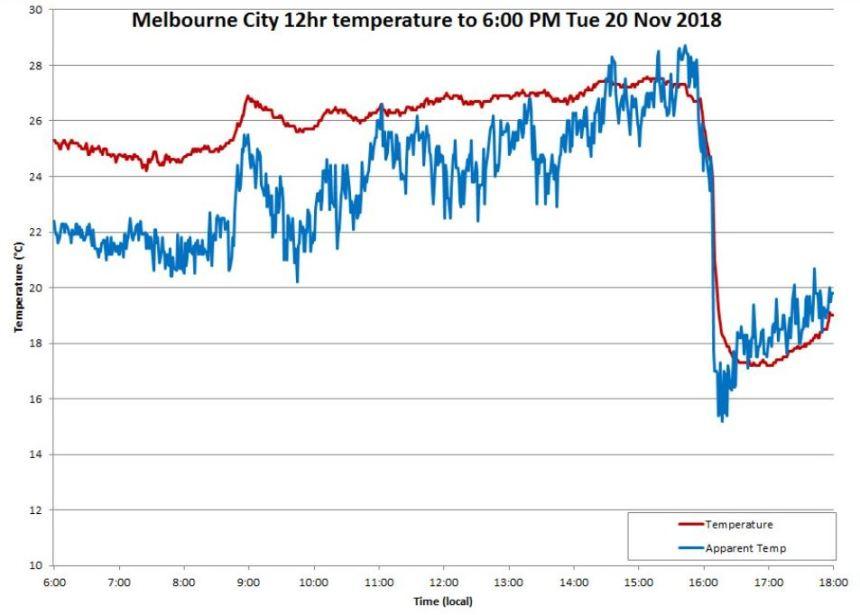 Melbourne cool change