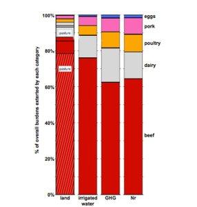 PNAS-beef-animal-products