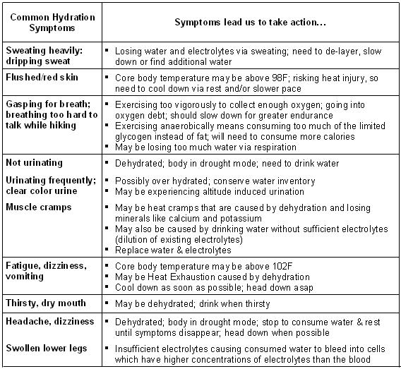 watersymptoms
