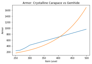Crystalline Carapace vs. Gemhide scaling