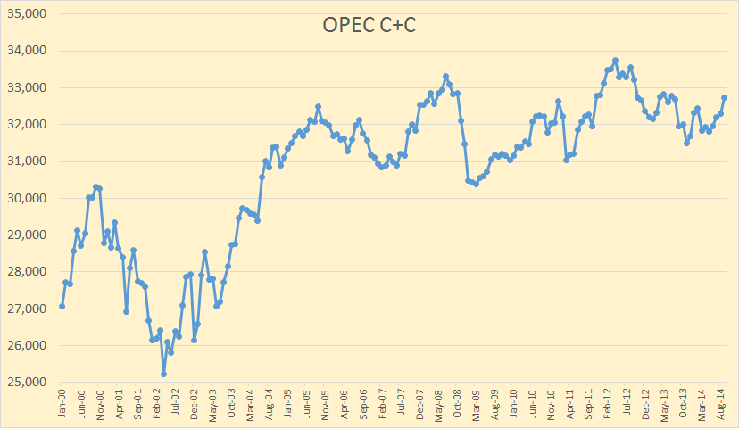 OPEC C+C
