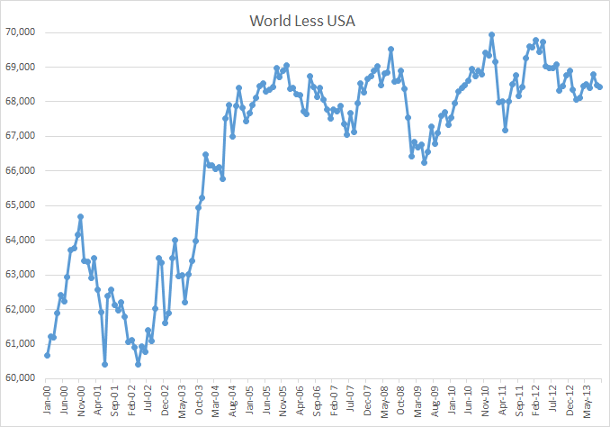World Less USA