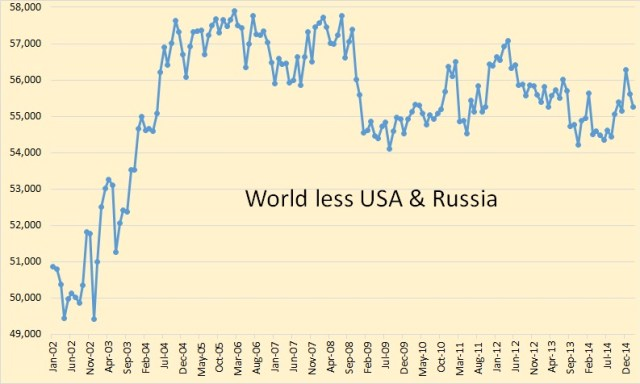 World less USA & Russia