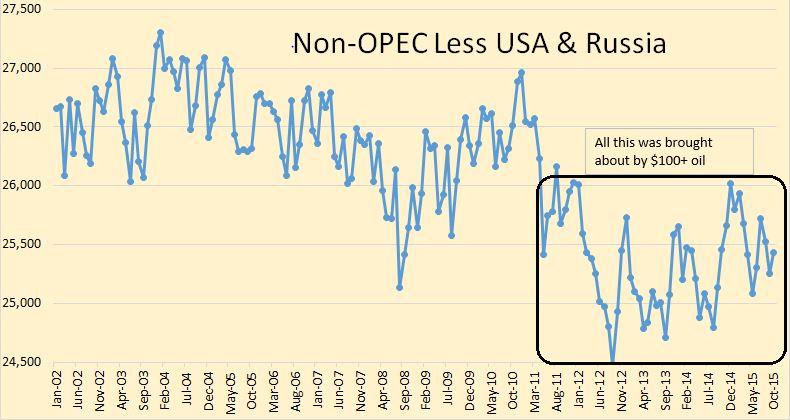 Non-OPEC less US & Russia