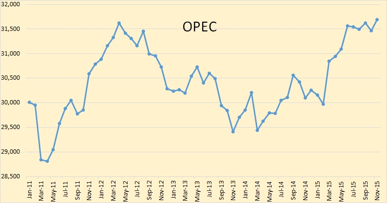 OPEC 5 Years