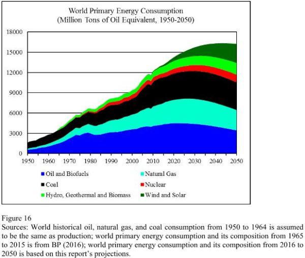 World Energy 2016-2050: Annual Report » Peak Oil Barrel