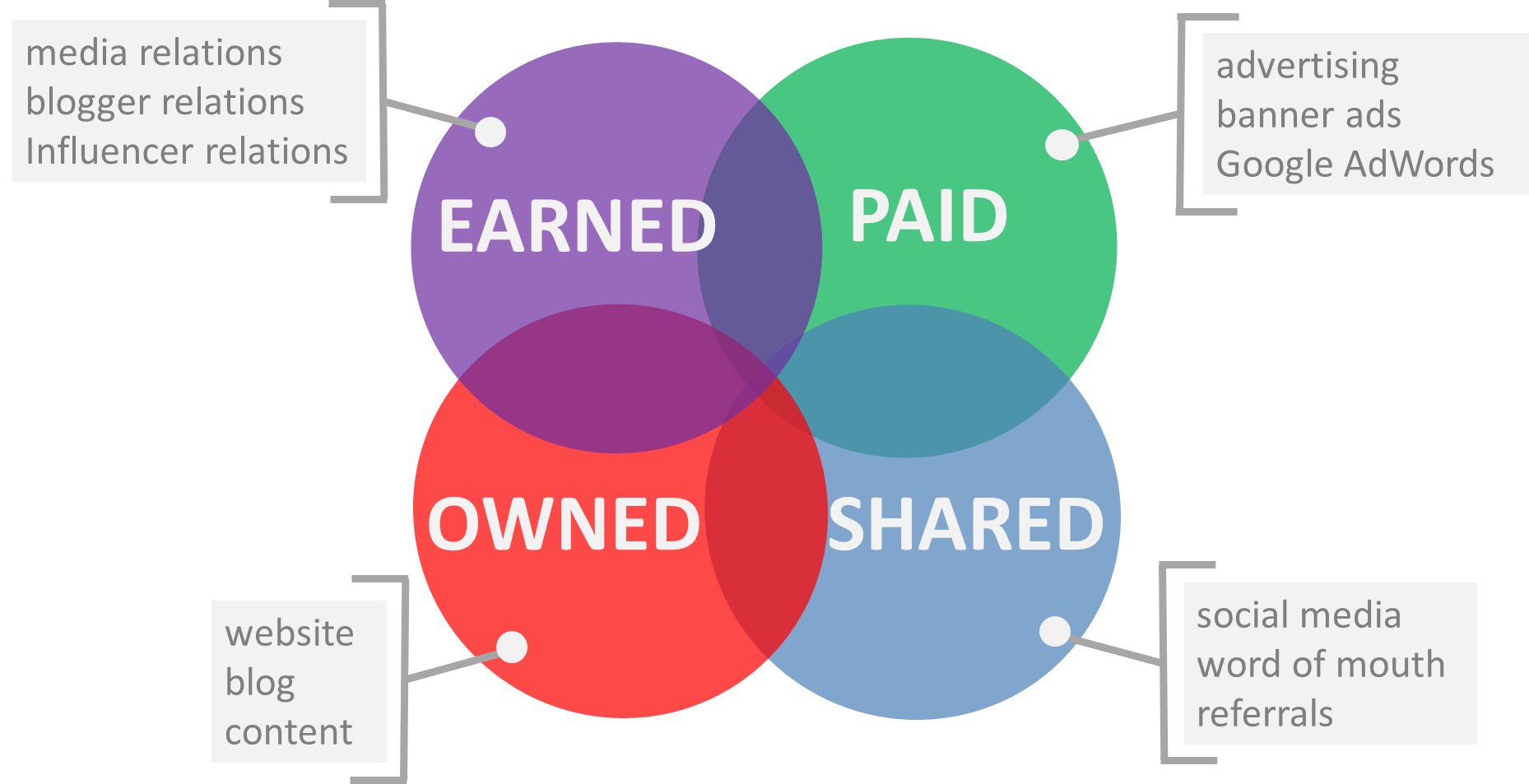 Sample Marketing Plan With Paid Owned Earned And Shared Media