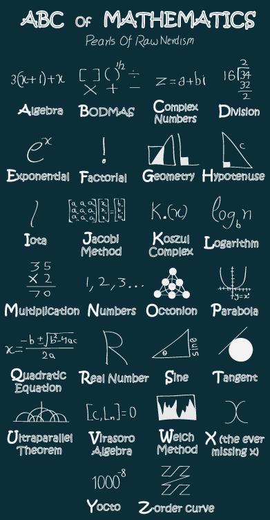 ABC Of Mathematics