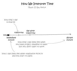 Interpretation-of-time