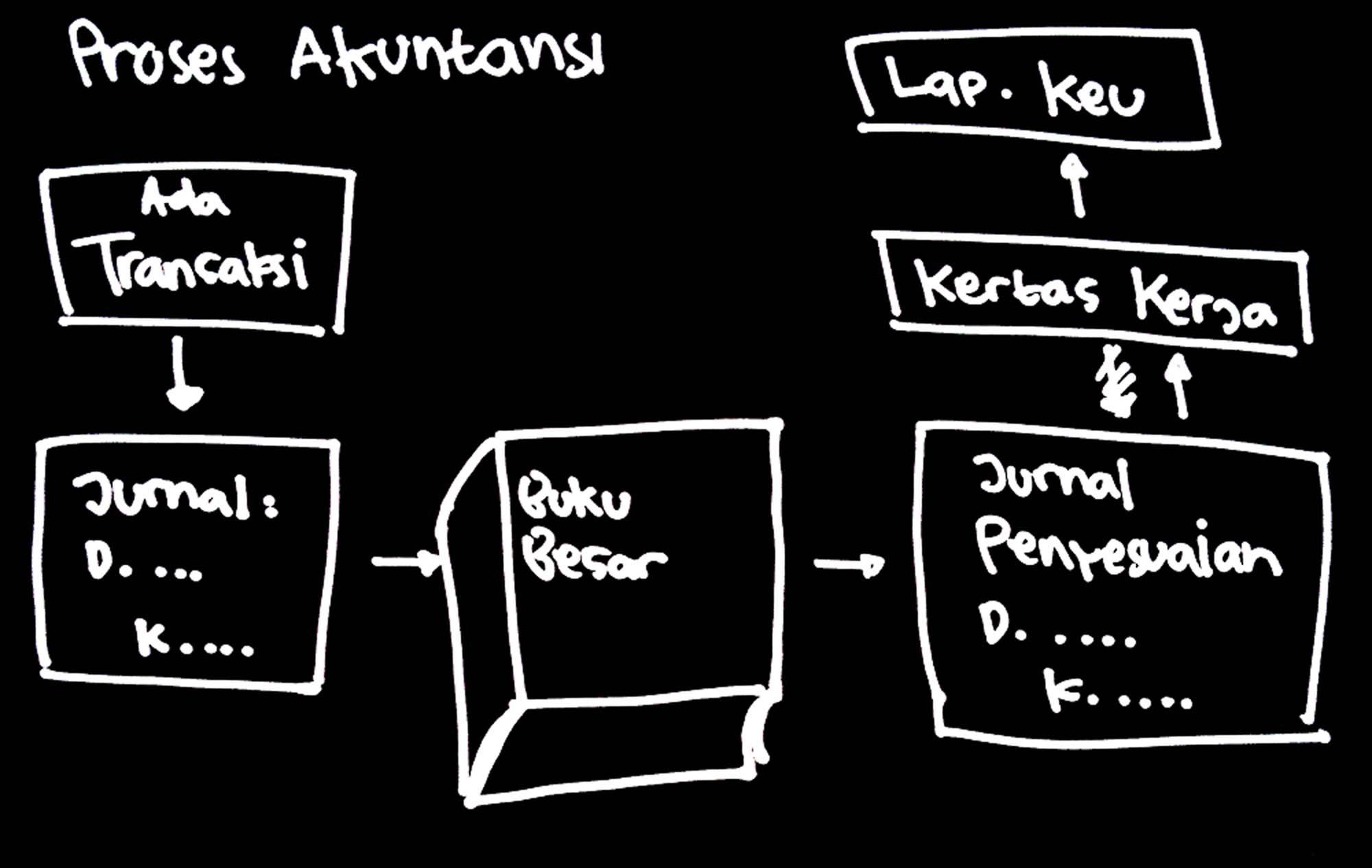 Akuntansi Versi Sederhana