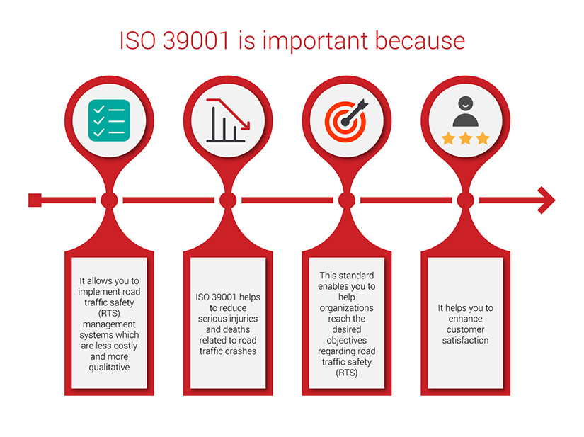 ISO 39001 Infogrpahic
