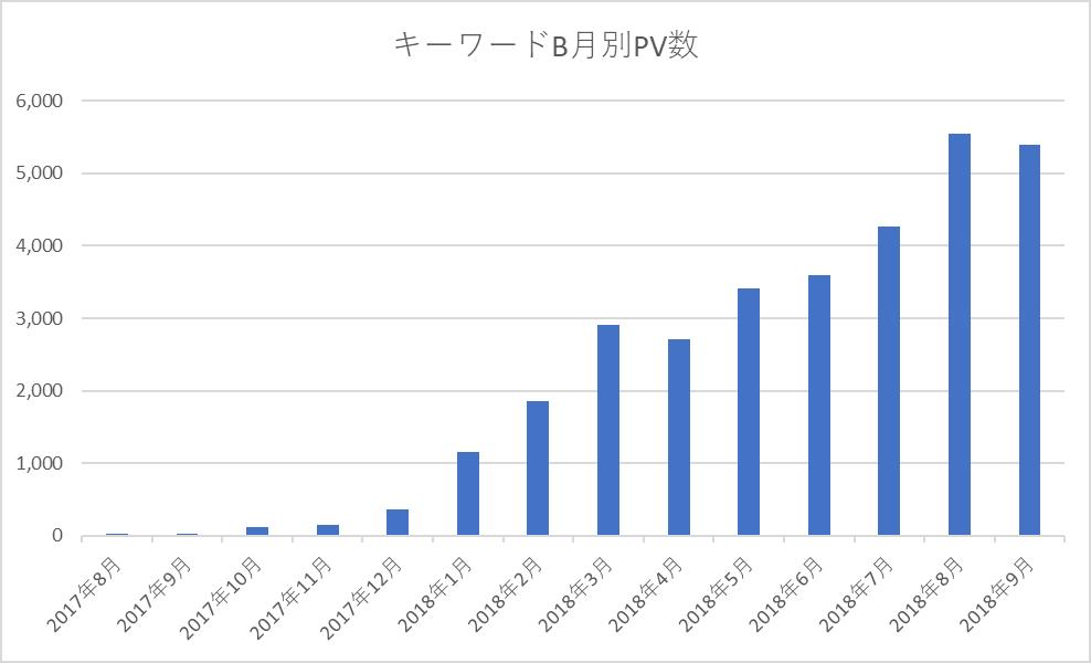キーワードBの月別PV数(2017年8月~2018年9月)