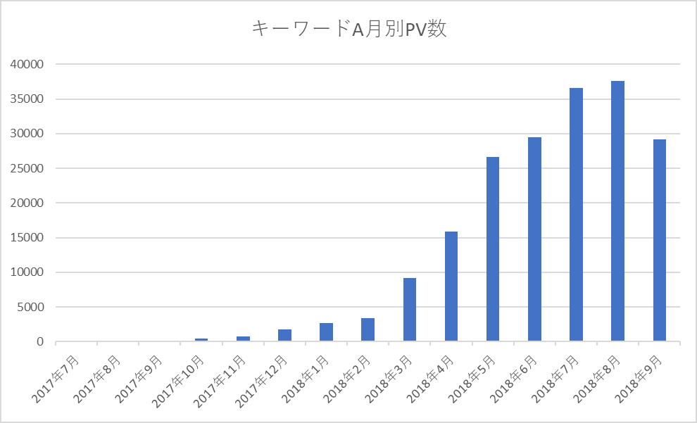 キーワードAの月別PV数(2017年7月~2018年9月)