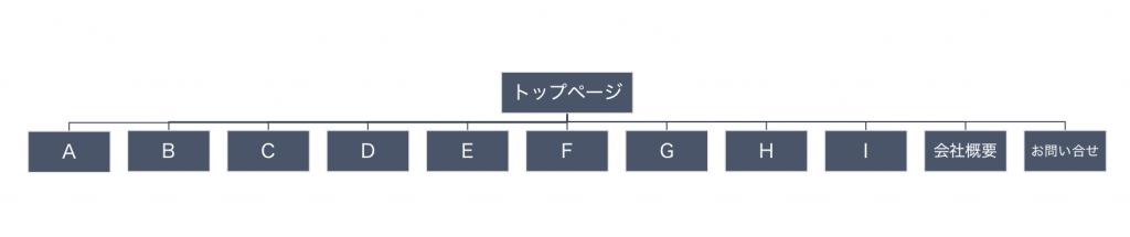 NGサイト構成