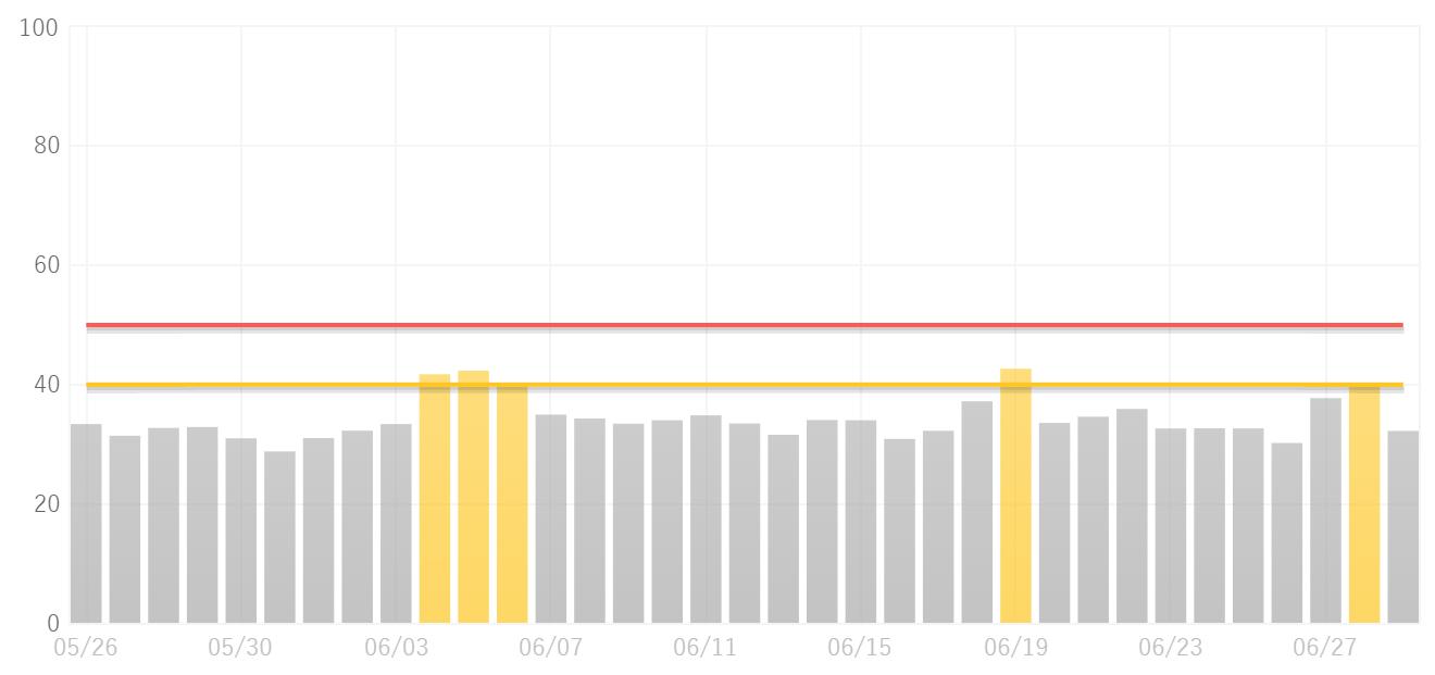 サクラサクラボの順位変動傾向(6月)