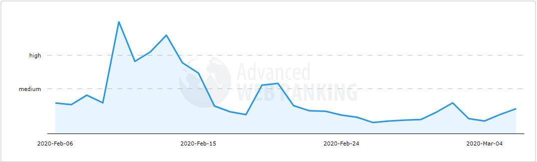 Advanced Web Ranking2月順位変動