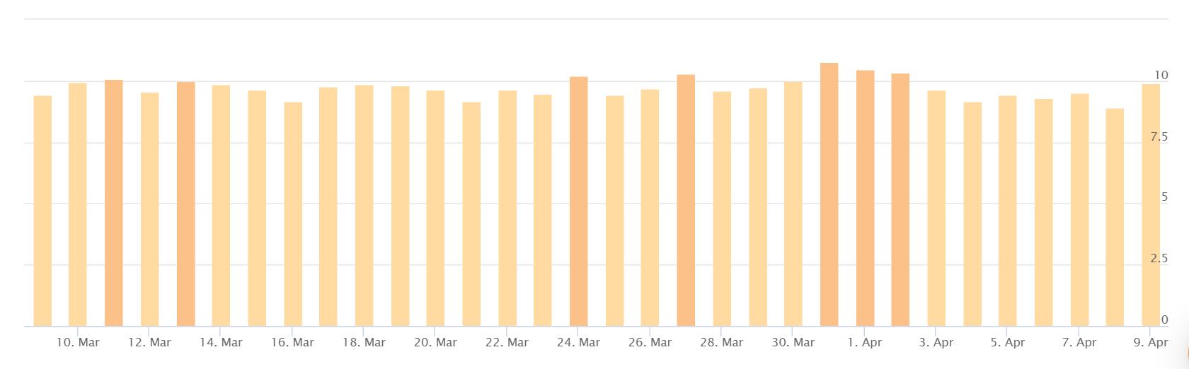 AccuRankerでの順位変動状況(3月)