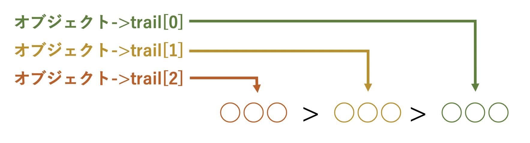 パンくずの構造説明