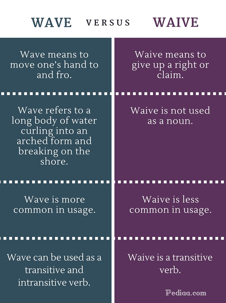 Difference Between Wave And Waive