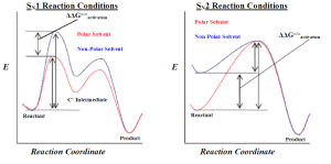 Difference Between SN1 and SN2 Reactions – PediaaCom