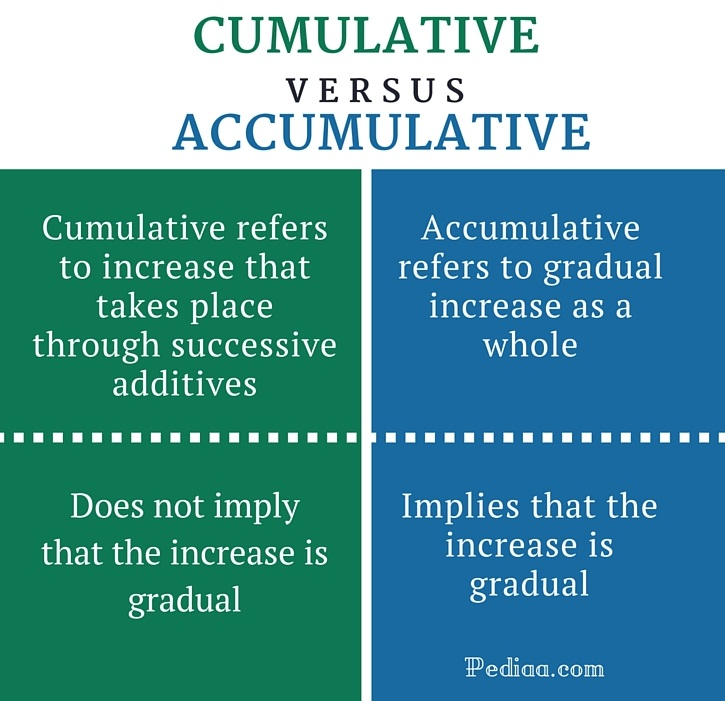 Difference Between Cumulative And Accumulative