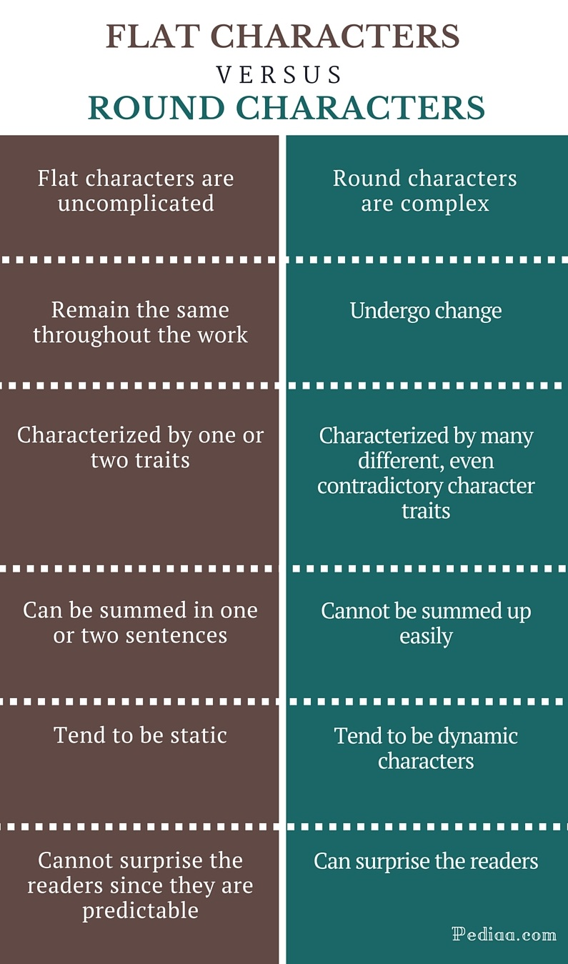 Difference Between Flat and Round Characters - infographic
