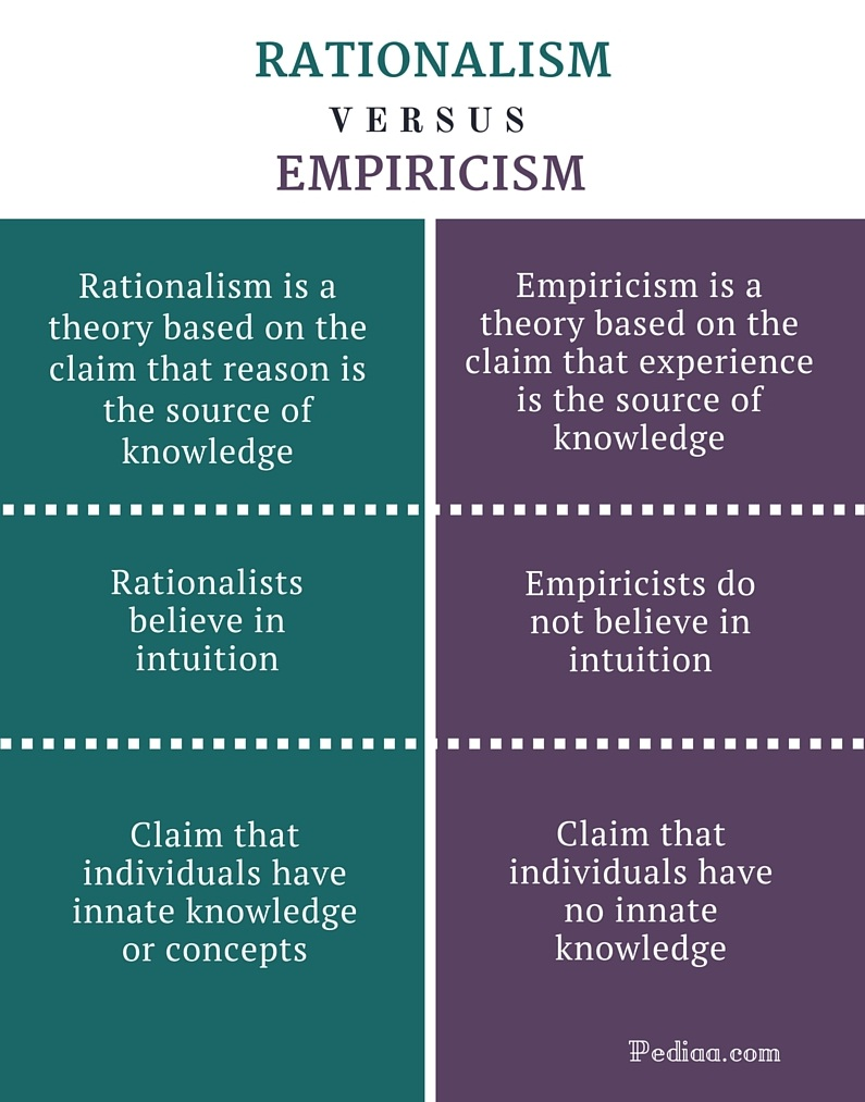 Difference Between Rationalism and Empiricism | Definition and  Characteristics