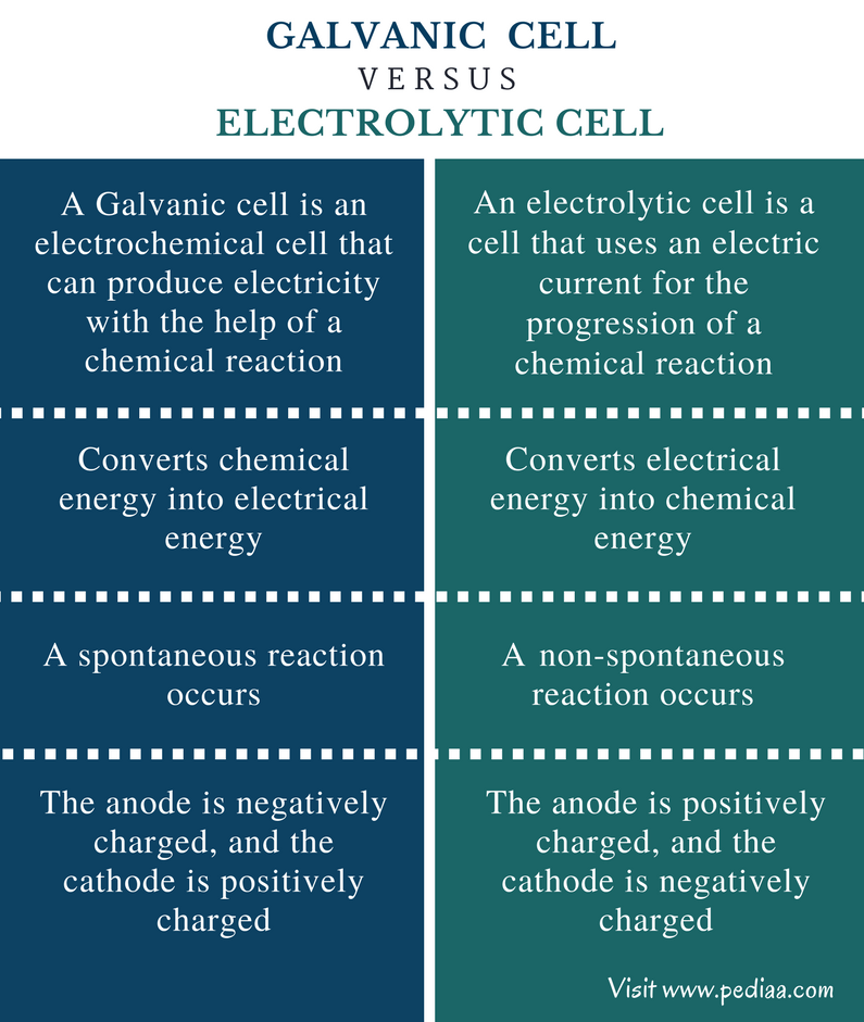 Solution Examples Electrolytic