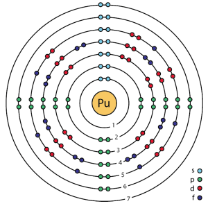 Difference Between Plutonium and Uranium | Definition