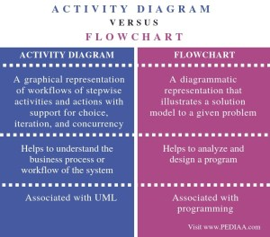 What is the Difference Between Activity Diagram and