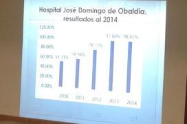 Resultado 2010 - 2014