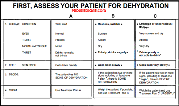 Assessment of a Diarrhea Patient