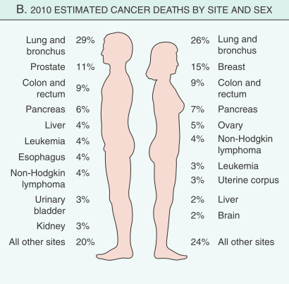 Common site of cancer in male and female