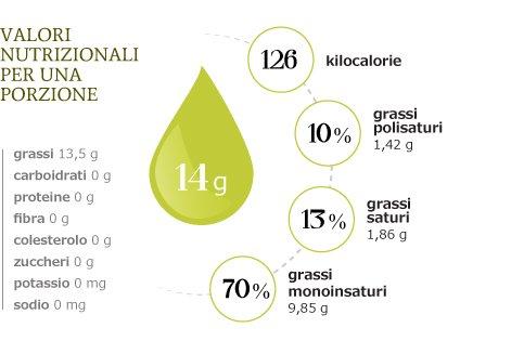 i valori nutrizionali per una porzione di olio extravergine di oliva