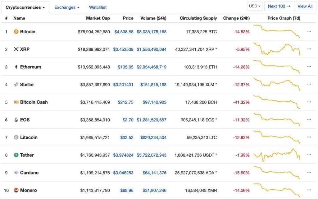bitcoin vs ethereum vs ripple vs eos price nov 20 1024x640 - Bitcoin está a la venta con un gran descuento justo a tiempo para el Black Friday