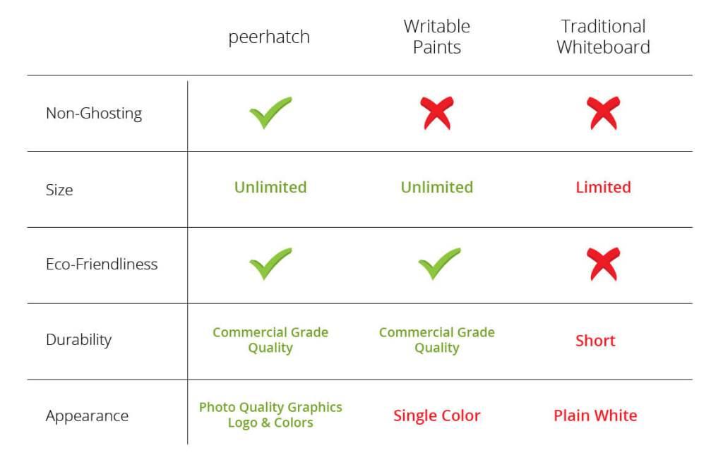 peerhatch comparison