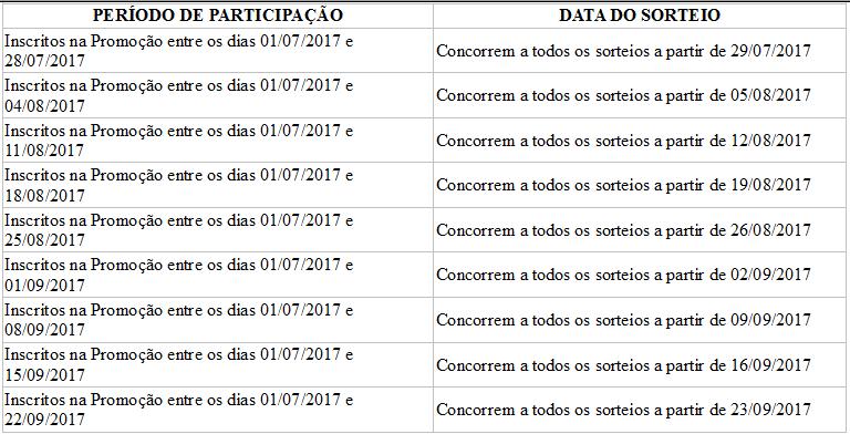 Tabela período de participação e data dos sorteios