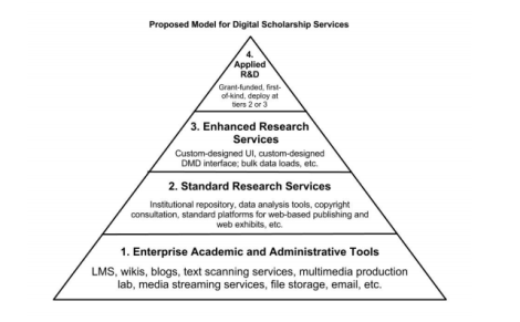 Vinopal, Jennifer, and Monica McCormick. 'Supporting Digital Scholarship in Research Libraries: Scalability and Sustainability.' Journal of Library Administration 53, no.1 (January 1, 2013): 27-42. doi:10.1080/01930826.2013.756689.