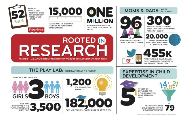 Rooted in Research infographic