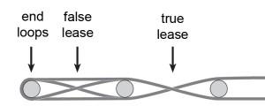 False Cross (lease) C