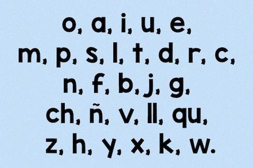Orden de letras por frecuencia de uso