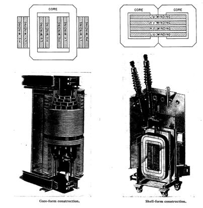 Transformer Core Type