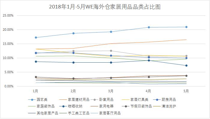 2018年1月-5月WE海外仓家居用品品类占比图